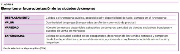 Comercio y Turismo Cuadro 4 a (2)