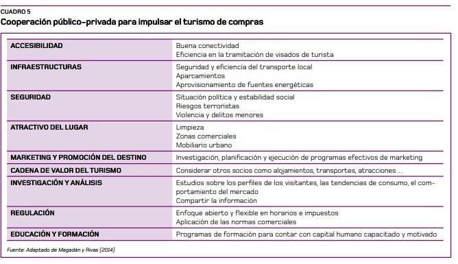 Comercio y Turismo Cuadro 5 a (1)