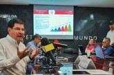 Sinaloa registró 17 mil 780 nuevos empleos en junio: SE