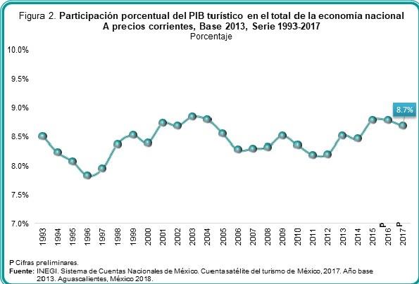 PIB Turismo Patticipación Nacional Serie 19931917 2019