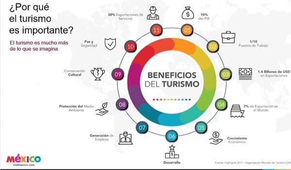 Programa de Promoción y Digitalización Turística México 2019 2024 5