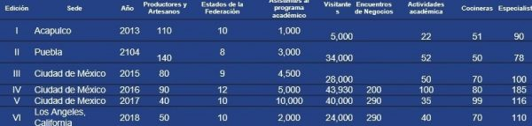 Radiografía VII Foro de la Gastronomía Mexicana Sede Mazatlán 2019 Nuneralia 1a