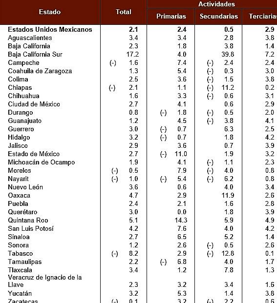 Comparativo Comportamiento PIB Nacional México por Estado 2018