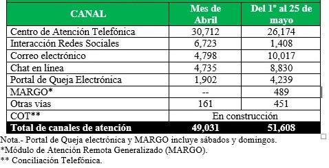 Servicios Prestados Condusef Marzo Abril 2020