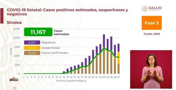 Dr Hugo López-Gatell Ramírez Covid- 19 Baja en Sinaloa Julio 12 de 2020 1