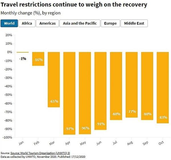 WW Travel Restrictions 2020