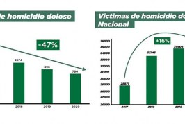 Buenas Noticas de Sinaloa: Mejora Sustancialmente su Seguridad