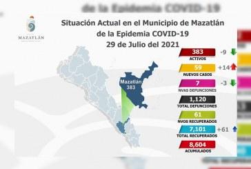 Amanece Mazatlán con 383 casos activos de Covid-19