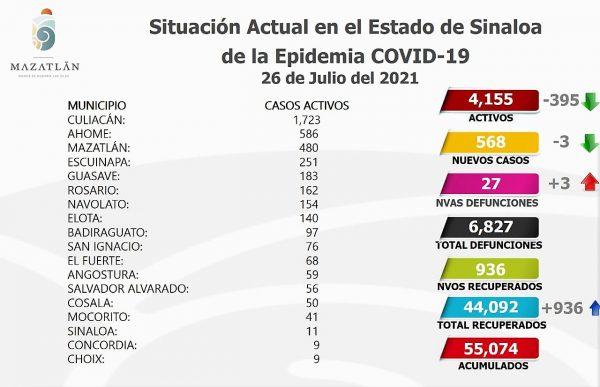 Bajan a 480 los casos activos de Covid-19 en Mazatlán Julio 27 de 2021 1