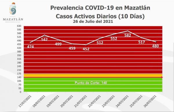 Bajan a 480 los casos activos de Covid-19 en Mazatlán Julio 27 de 2021 2