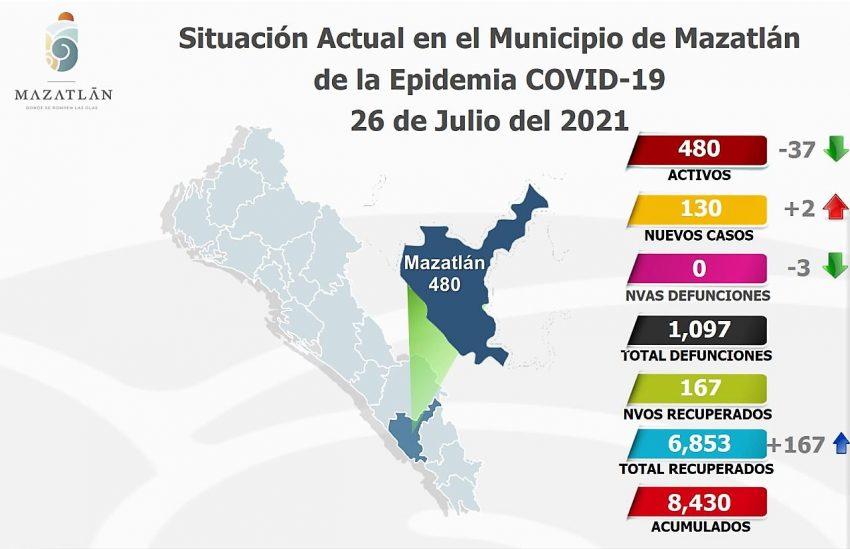 Bajan a 480 los casos activos de Covid-19 en Mazatlán Julio 27 de 2021