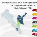 Mantiene Mazatlán tendencia a la baja en casos activos de Covid-19