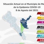Bajan a 343 los casos activos de Covid-19 en Mazatlán