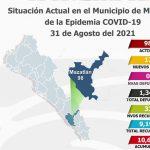 Mazatlán está en color verde con 98 casos activos de Covid-19